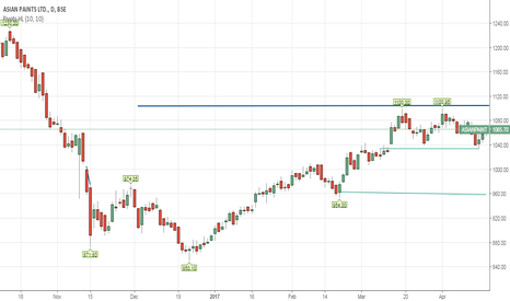 ASIANPAINT: downside possibility