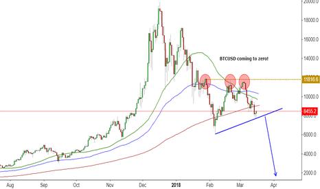 BTCUSD: Bitcoin Getting closer to zero