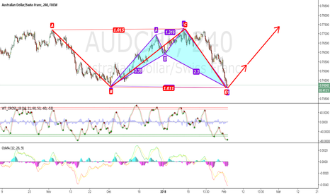 AUDCHF: ab=cd & sharke paterns