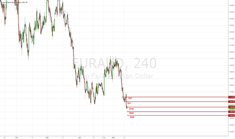 EURAUD: smart grid correction -- lets get it