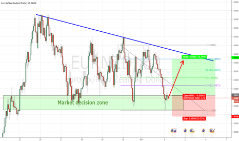 EURNZD: eurnzd entered a potential reversal zone