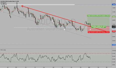 AUDCAD: AUDCAD (DAILY) LONG