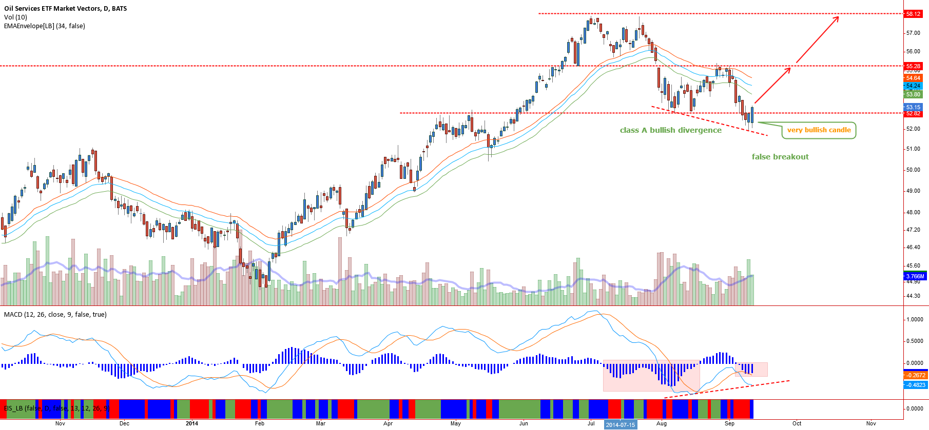 OIL Services - Bullish divergence at value