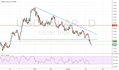 USDOLLAR: Dollar Index: rottura del Triangolo discendente