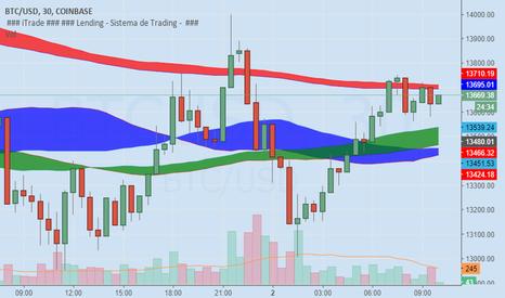 BTCUSD: Coinbase testando a resistência em $13700