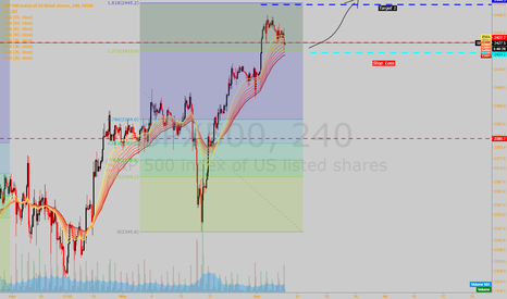 SPX500: Correction losing steam