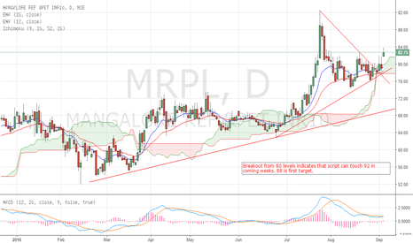 MRPL: MRPL to raise Rs 3,000 cr via NCDs