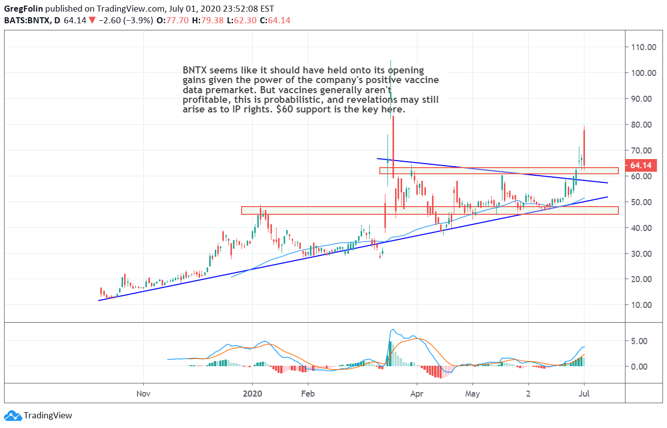 Bntx Gives Up The Vax Gap What S Next For Nasdaq Bntx By Gregfolin Tradingview