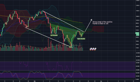 BTCUSD: $BTC Playing out Perfectly