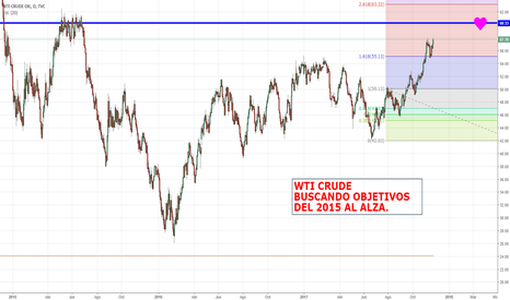 USOIL: WTI CRUDE USA