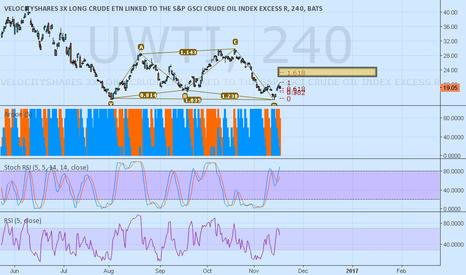 Uwti Stock Quote Uwti Stock Price And Chart — Tradingview