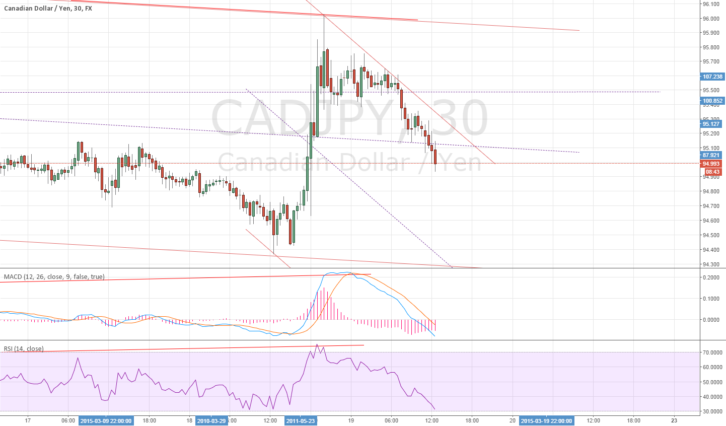 30 Min for CADJPY divergence - No >_<