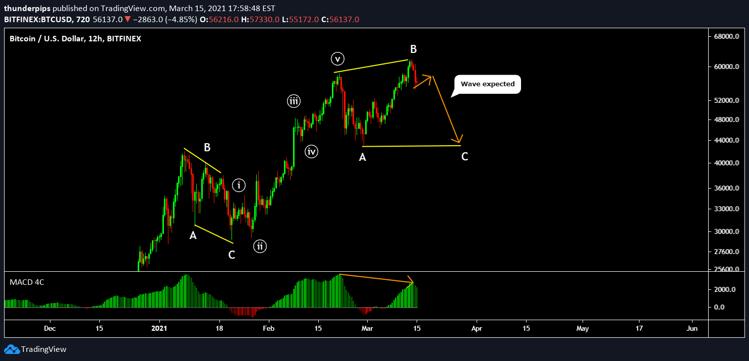 btc usd tradingview bitfinex