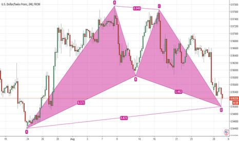 USDCHF: Bullish Bat pattern complete.