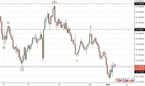 AUDUSD: AUD/USD: analisa wave