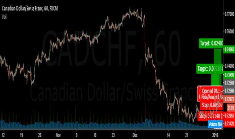 CADCHF: buy CADCHF