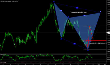 AUDCAD: Bull and Bear Opportunity On AUDCAD