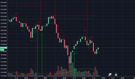 NEOUSD: Le prix de la crypto-monnaie NEO grimpe pour frôler les 170 $ !