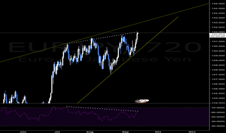 EURJPY: EURJPY - Topping out on Rising Wedge and Bearish RSI Divergence