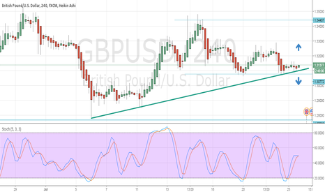 GBPUSD: Let's see