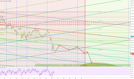 BTCUSD: BTC - Triangle Pattern for a Day or Two - Then Flash Crash