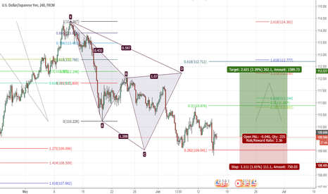 USDJPY: potential cypher pattern for a long position USDJPY  262 PIPS