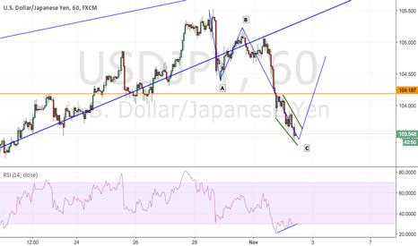 USDJPY: USD 1H ABC Pattern Completion
