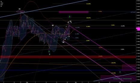 AUDUSD: waiting for the C...