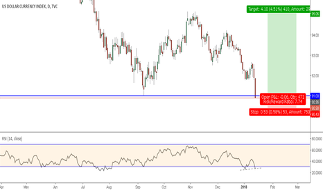 DXY: Down but not out , positive divergence remains