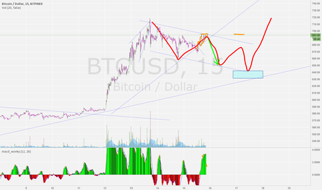 BTCUSD: possible bigger correction then we think.