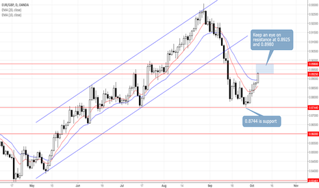 EURGBP: EURGBP: Keep These Two Resistance Levels on Your Radar