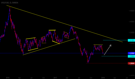 USDCAD: USDCAD Daily Possible Direction