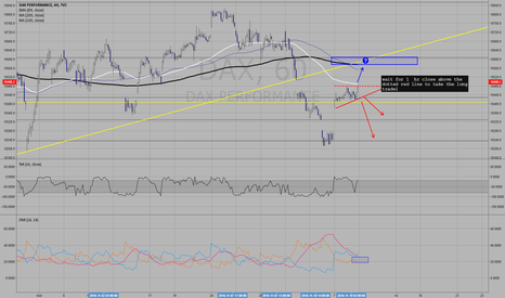 DAX: some possible short and long trades for near-term!