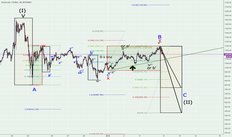 DSHUSD: DASH/USD B wave estimated complete, probably heading south for C