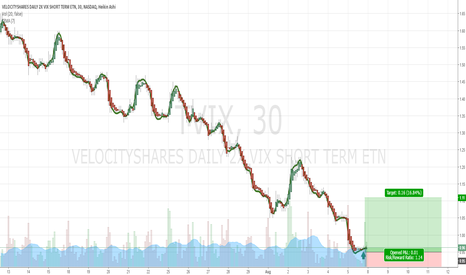 TVIX: $TVIX Short Hold Buy Recommendation at 0.96