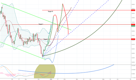 GC1!: Gold update we reached target #2.