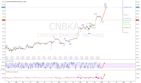 CNBKA: CNBKA: Daily Chart Shows wave ((iv)) completed. Insider purchase
