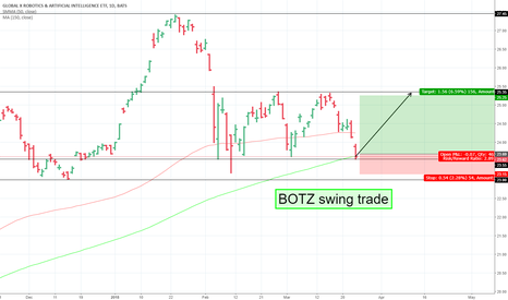 BOTZ: BOTZ Swing Trade