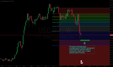 USDJPY: Down trend continues for USD/JPY few more days