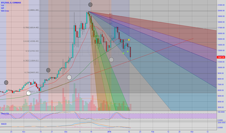 BTCUSD: Bitcoin / usd 1 Day Chart Death Cross [BTFD]