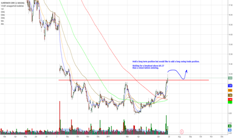 SPWR: SPWR - Possible Long Swing Trade