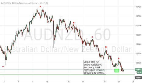 AUDNZD: audnzd h1 chart looks like its targetting the double top