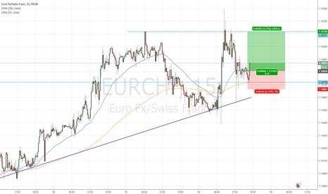 EURCHF: Long trade (scalping)