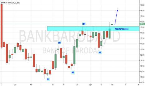 BANKBARODA: BANK OF BARODA - Trending up