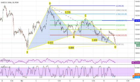 XAUUSD: Buy Gold!!!