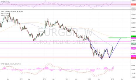 EURGBP: Weekly Double Bottom