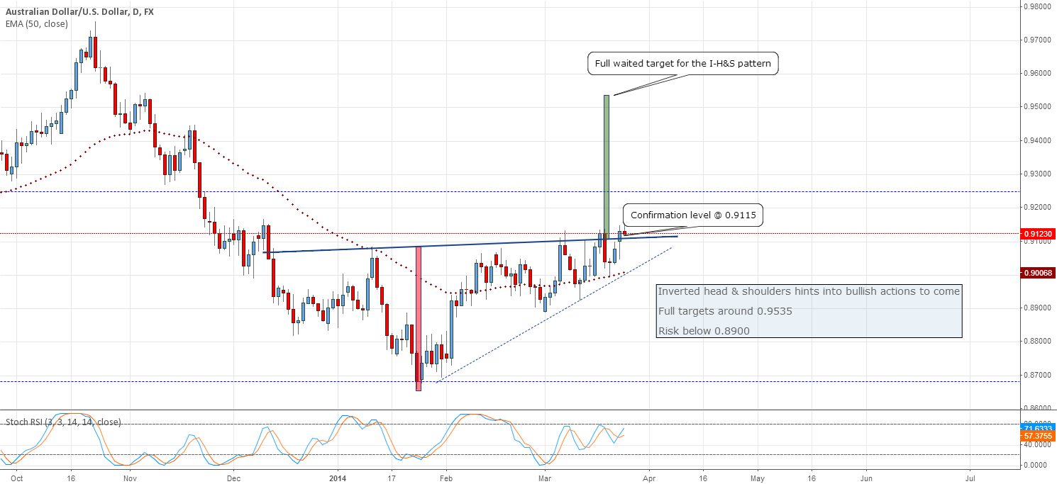 AUDUSD's positive formation is being activated again