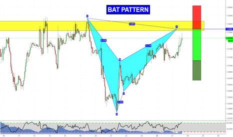 GBPUSD: Bat Pattern near D point!