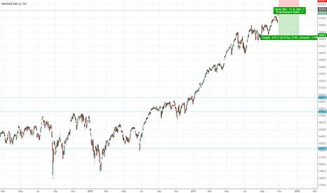 NDX: Short NASDAQ100 off a breakout.