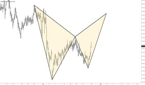 IRB: IRB - Bearish HARMONIC Pattern